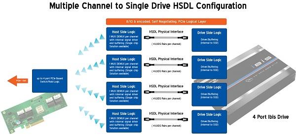 OCZ Ibis High Speed Data Link (HSDL) 240GB SSD Review - Storage 40
