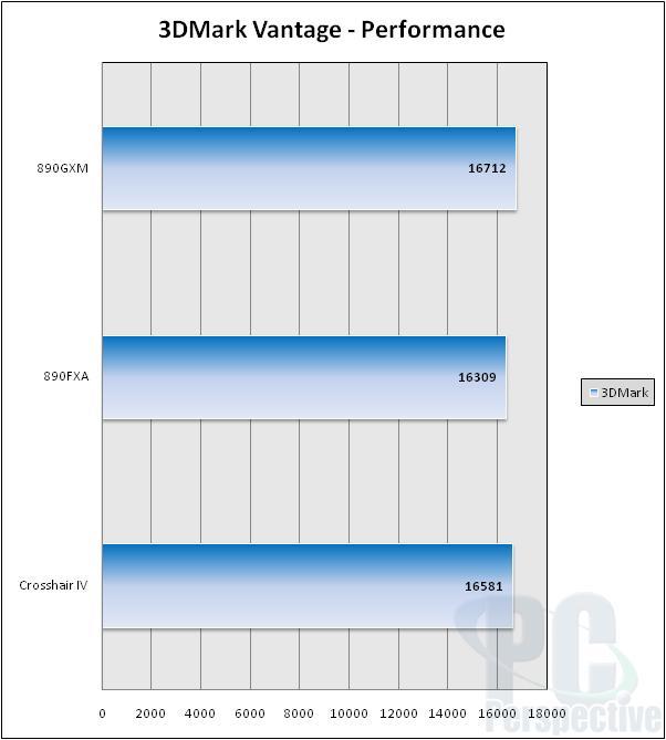 Asus Crosshair IV Formula 890FX Motherboard Review - Motherboards 35