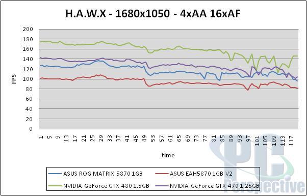 ASUS Radeon HD 5870 ROG Matrix and V2 Graphics Cards Reviewed - Graphics Cards 105
