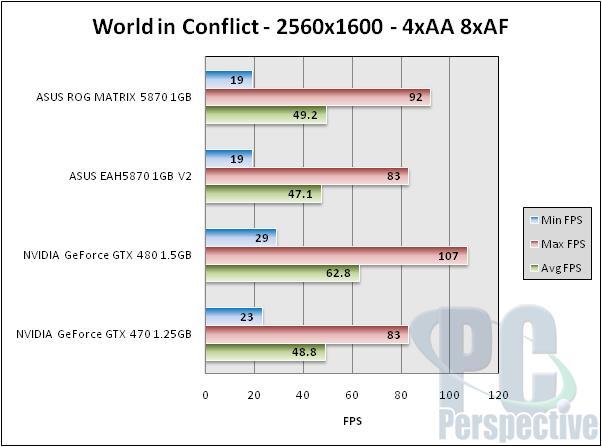 ASUS Radeon HD 5870 ROG Matrix and V2 Graphics Cards Reviewed - Graphics Cards 109