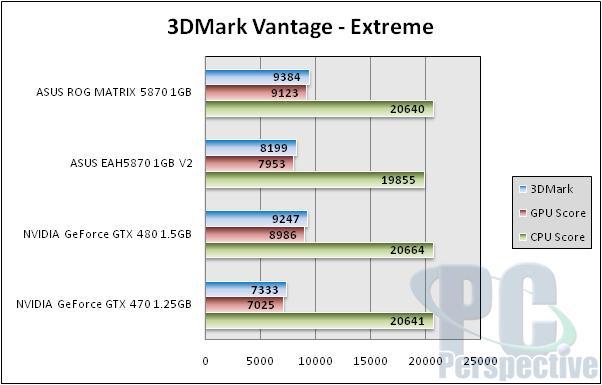 ASUS Radeon HD 5870 ROG Matrix and V2 Graphics Cards Reviewed - Graphics Cards  3
