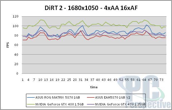 ASUS Radeon HD 5870 ROG Matrix and V2 Graphics Cards Reviewed - Graphics Cards 104