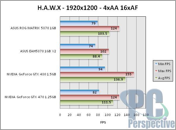 ASUS Radeon HD 5870 ROG Matrix and V2 Graphics Cards Reviewed - Graphics Cards 108
