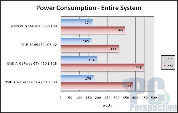 ASUS Radeon HD 5870 ROG Matrix and V2 Graphics Cards Reviewed - Graphics Cards  1
