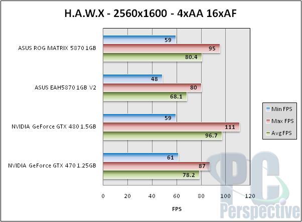 ASUS Radeon HD 5870 ROG Matrix and V2 Graphics Cards Reviewed - Graphics Cards 110