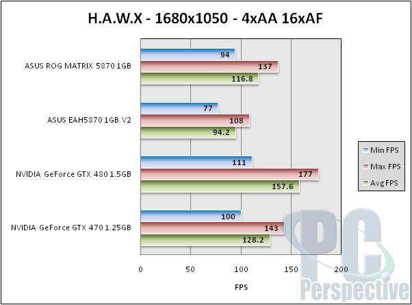 ASUS Radeon HD 5870 ROG Matrix and V2 Graphics Cards Reviewed - Graphics Cards 106