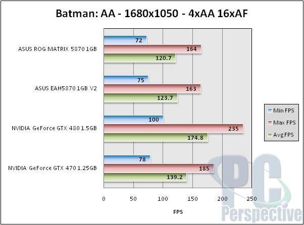ASUS Radeon HD 5870 ROG Matrix and V2 Graphics Cards Reviewed - Graphics Cards  5