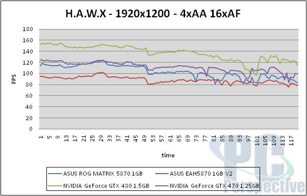 ASUS Radeon HD 5870 ROG Matrix and V2 Graphics Cards Reviewed - Graphics Cards 107