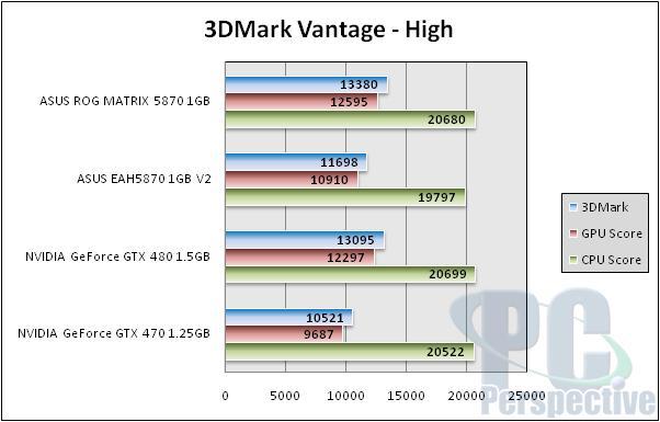 ASUS Radeon HD 5870 ROG Matrix and V2 Graphics Cards Reviewed - Graphics Cards  2
