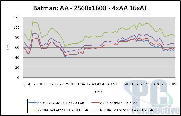 ASUS Radeon HD 5870 ROG Matrix and V2 Graphics Cards Reviewed - Graphics Cards  8