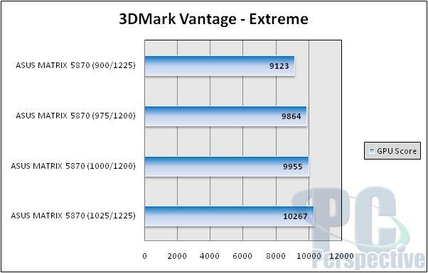 ASUS Radeon HD 5870 ROG Matrix and V2 Graphics Cards Reviewed - Graphics Cards 102