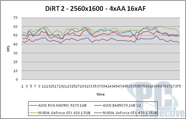 ASUS Radeon HD 5870 ROG Matrix and V2 Graphics Cards Reviewed - Graphics Cards  9
