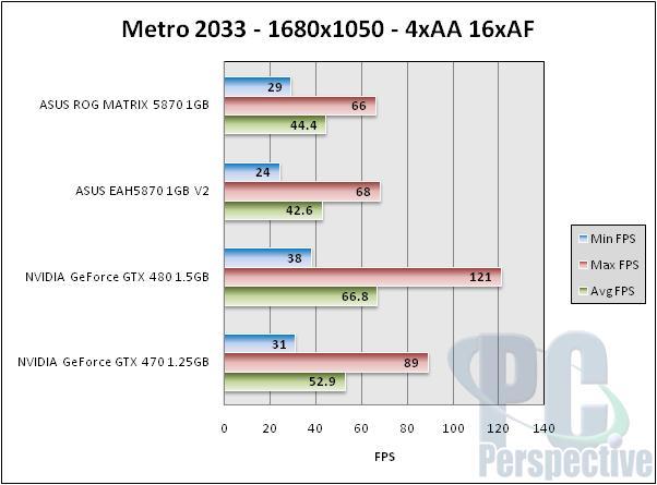 ASUS Radeon HD 5870 ROG Matrix and V2 Graphics Cards Reviewed - Graphics Cards  6