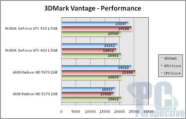 NVIDIA GeForce GTX 580 1.5GB Review and SLI Testing - GF110 brings full Fermi - Graphics Cards 141