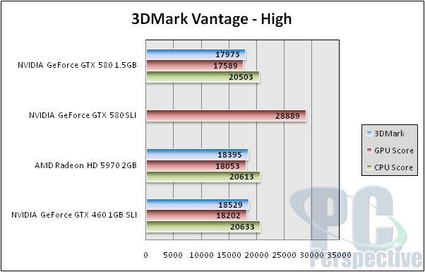 NVIDIA GeForce GTX 580 1.5GB Review and SLI Testing - GF110 brings full Fermi - Graphics Cards 151
