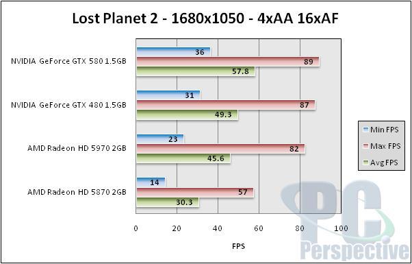 NVIDIA GeForce GTX 580 1.5GB Review and SLI Testing - GF110 brings full Fermi - Graphics Cards 146