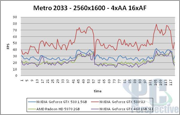 NVIDIA GeForce GTX 580 1.5GB Review and SLI Testing - GF110 brings full Fermi - Graphics Cards 155