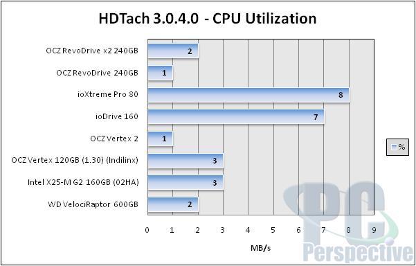 OCZ RevoDrive x2 240GB PCIe SSD - bigger and faster! - Storage 32
