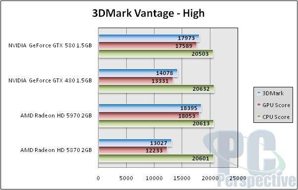 NVIDIA GeForce GTX 580 1.5GB Review and SLI Testing - GF110 brings full Fermi - Graphics Cards 142