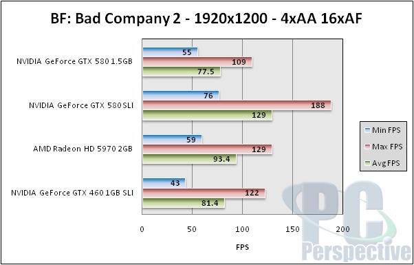NVIDIA GeForce GTX 580 1.5GB Review and SLI Testing - GF110 brings full Fermi - Graphics Cards 153