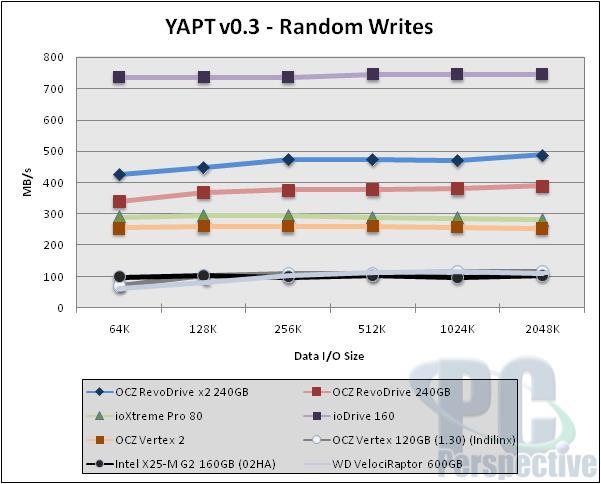 OCZ RevoDrive x2 240GB PCIe SSD - bigger and faster! - Storage 33