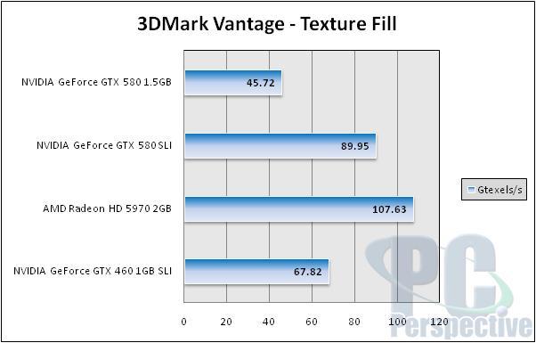 NVIDIA GeForce GTX 580 1.5GB Review and SLI Testing - GF110 brings full Fermi - Graphics Cards 158