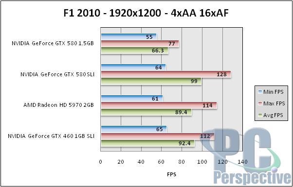 NVIDIA GeForce GTX 580 1.5GB Review and SLI Testing - GF110 brings full Fermi - Graphics Cards 154