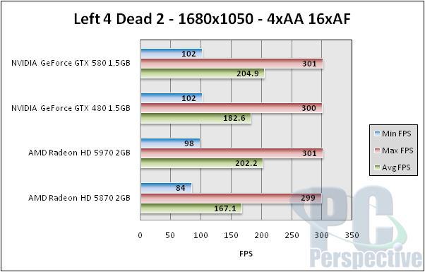 NVIDIA GeForce GTX 580 1.5GB Review and SLI Testing - GF110 brings full Fermi - Graphics Cards 145