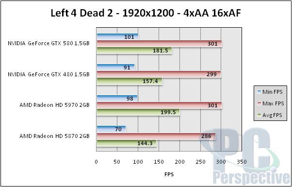 NVIDIA GeForce GTX 580 1.5GB Review and SLI Testing - GF110 brings full Fermi - Graphics Cards 147