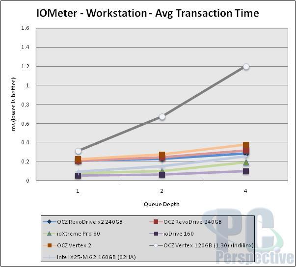 OCZ RevoDrive x2 240GB PCIe SSD - bigger and faster! - Storage 35
