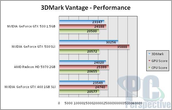 NVIDIA GeForce GTX 580 1.5GB Review and SLI Testing - GF110 brings full Fermi - Graphics Cards 150