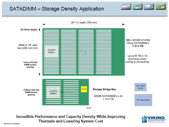 The Viking SATADIMM - Enterprise SandForce punch packed into a DIMM! - Storage 33