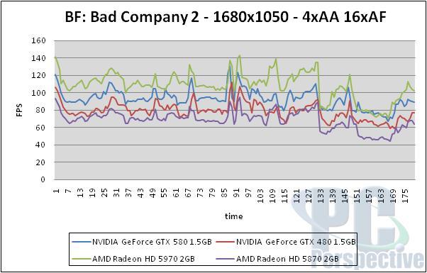 NVIDIA GeForce GTX 580 1.5GB Review and SLI Testing - GF110 brings full Fermi - Graphics Cards 144