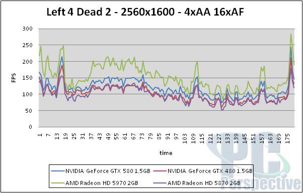 NVIDIA GeForce GTX 580 1.5GB Review and SLI Testing - GF110 brings full Fermi - Graphics Cards 148