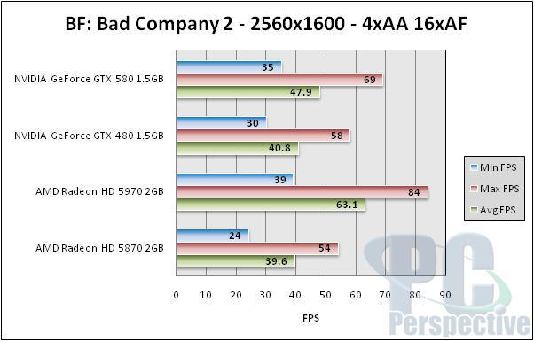 NVIDIA GeForce GTX 580 1.5GB Review and SLI Testing - GF110 brings full Fermi - Graphics Cards 149