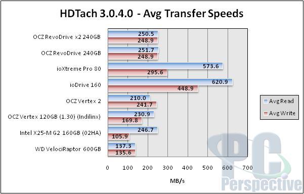 OCZ RevoDrive x2 240GB PCIe SSD - bigger and faster! - Storage 34