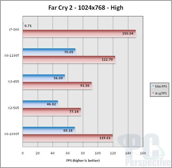 AMD's December 2010 CPU Update: Phenom II X6 1100T Comes Calling - Processors 29