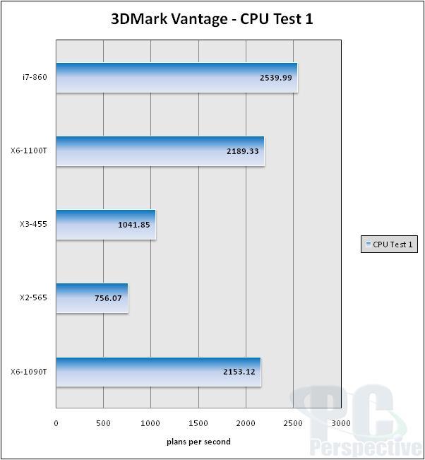 AMD's December 2010 CPU Update: Phenom II X6 1100T Comes Calling - Processors 32