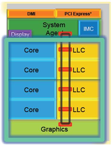 Intel Core i7-2600K (and friends) Sandy Bridge Processor Review - Processors  7