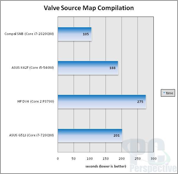 Intel Core i7-2820QM Mobile Sandy Bridge Performance Review - Processors 47