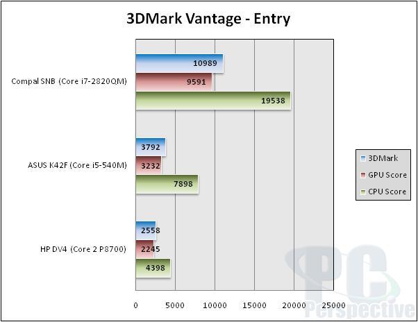 Intel Core i7-2820QM Mobile Sandy Bridge Performance Review - Processors 43