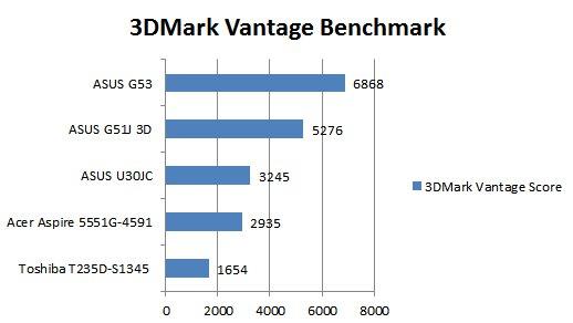 ASUS G53JW-3DE Core i7 GTX 460M 3D Vision Gaming Notebook Review - Mobile 36