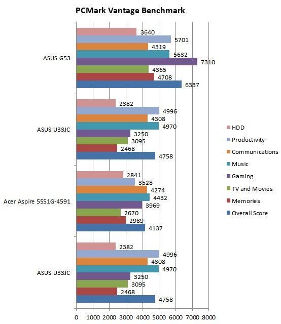 ASUS G53JW-3DE Core i7 GTX 460M 3D Vision Gaming Notebook Review - Mobile 32