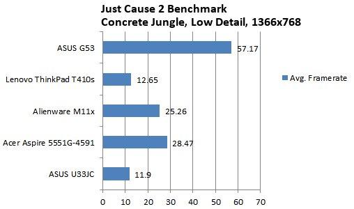 ASUS G53JW-3DE Core i7 GTX 460M 3D Vision Gaming Notebook Review - Mobile 38