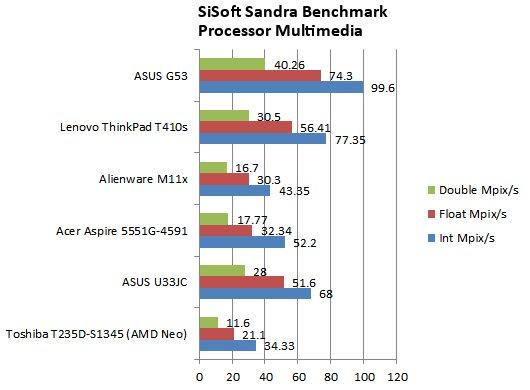 ASUS G53JW-3DE Core i7 GTX 460M 3D Vision Gaming Notebook Review - Mobile 29
