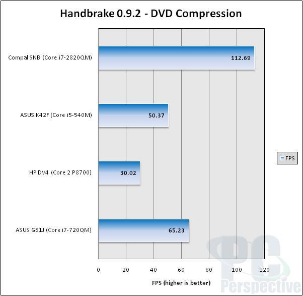 Intel Core i7-2820QM Mobile Sandy Bridge Performance Review - Processors 49