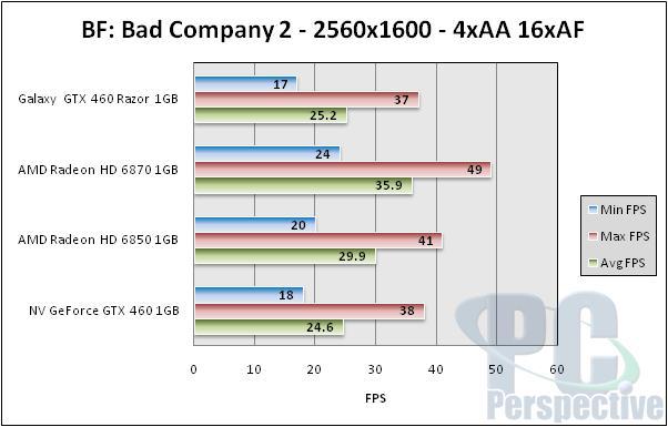 Galaxy GeForce GTX 460 Razor 1GB - Single Slot Gaming - Graphics Cards  87