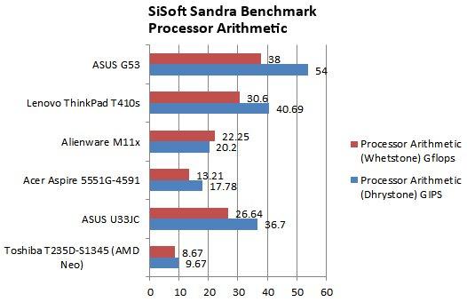ASUS G53JW-3DE Core i7 GTX 460M 3D Vision Gaming Notebook Review - Mobile 28