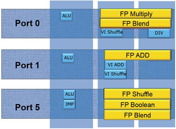 Intel Core i7-2600K (and friends) Sandy Bridge Processor Review - Processors  2
