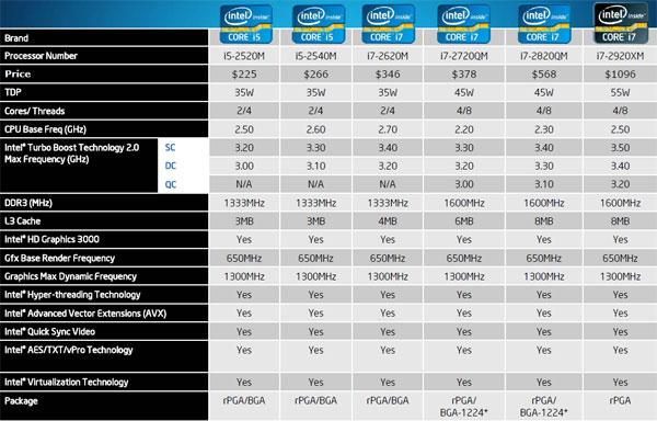 Intel Core i7-2820QM Mobile Sandy Bridge Performance Review - Processors  1